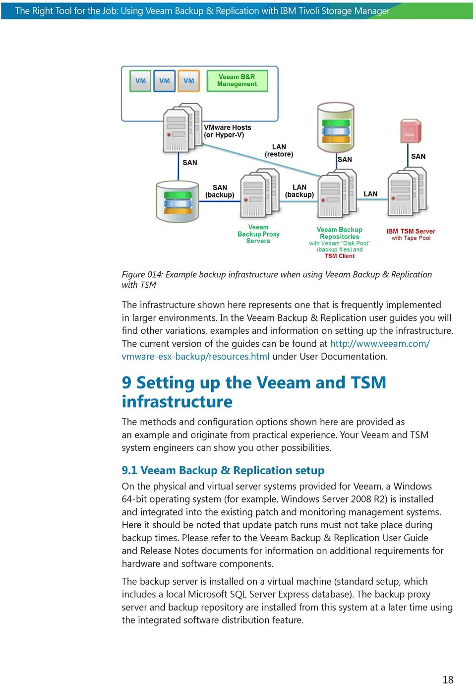 The Right Tool for the Job: Using Veeam Backup & Replication with
