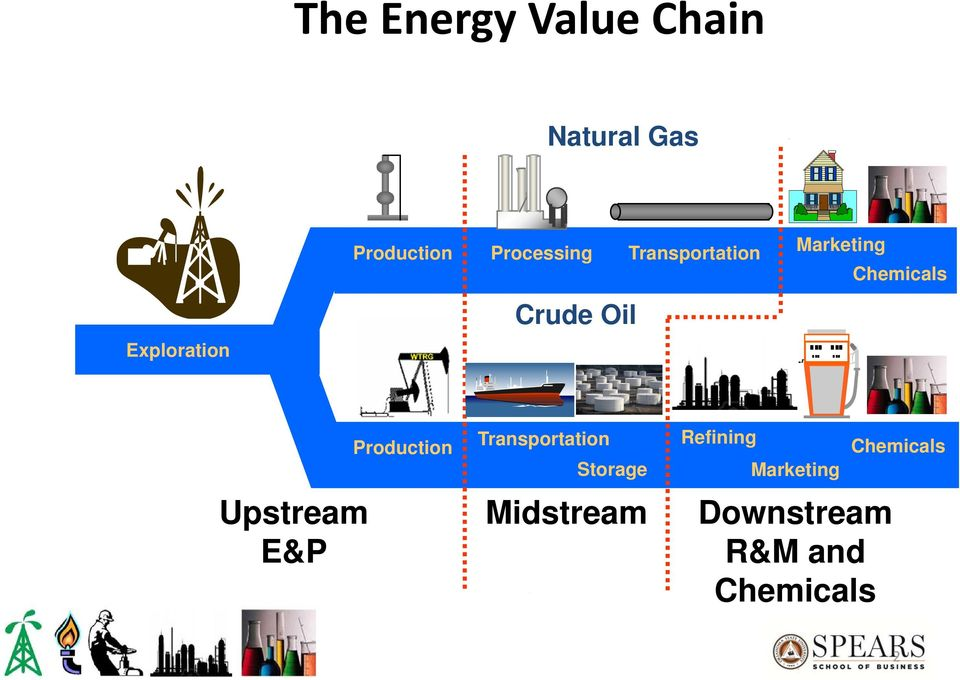 Strategies to Maximize Value in the Global Oil and Gas
