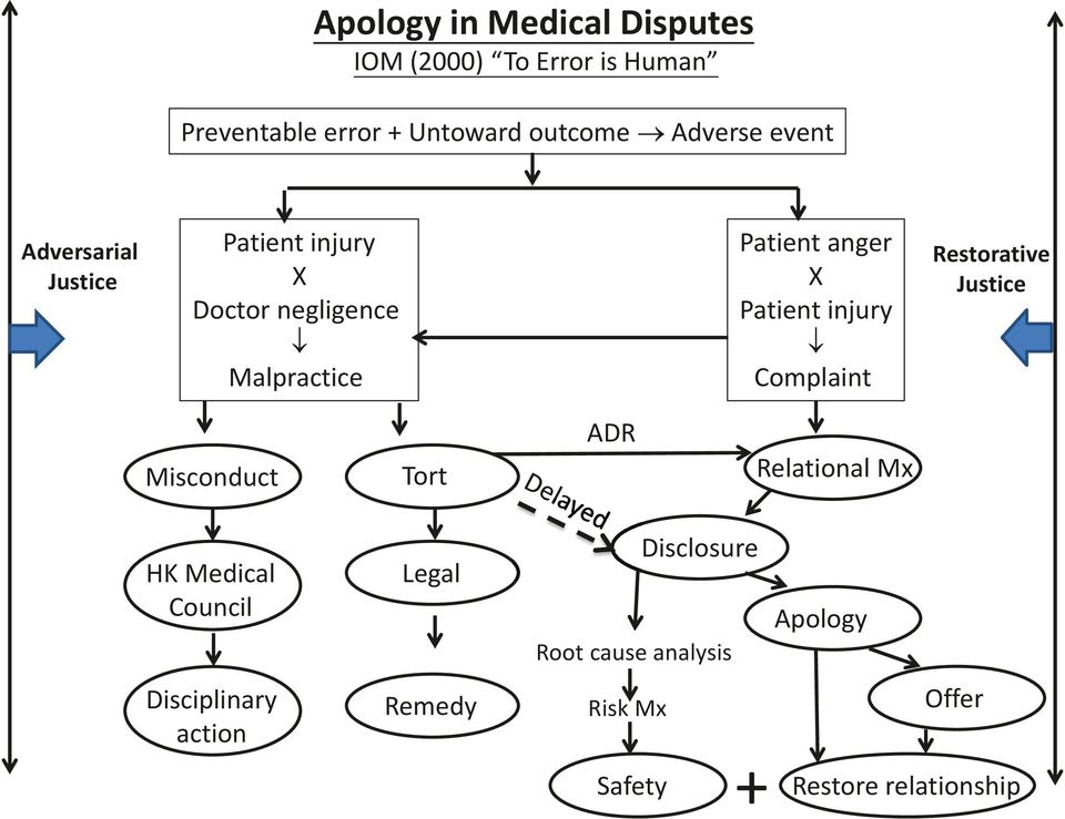 Patient injury Complaint Restorative Justice Misconduct Tort ADR Relational Mx HK Medical Council