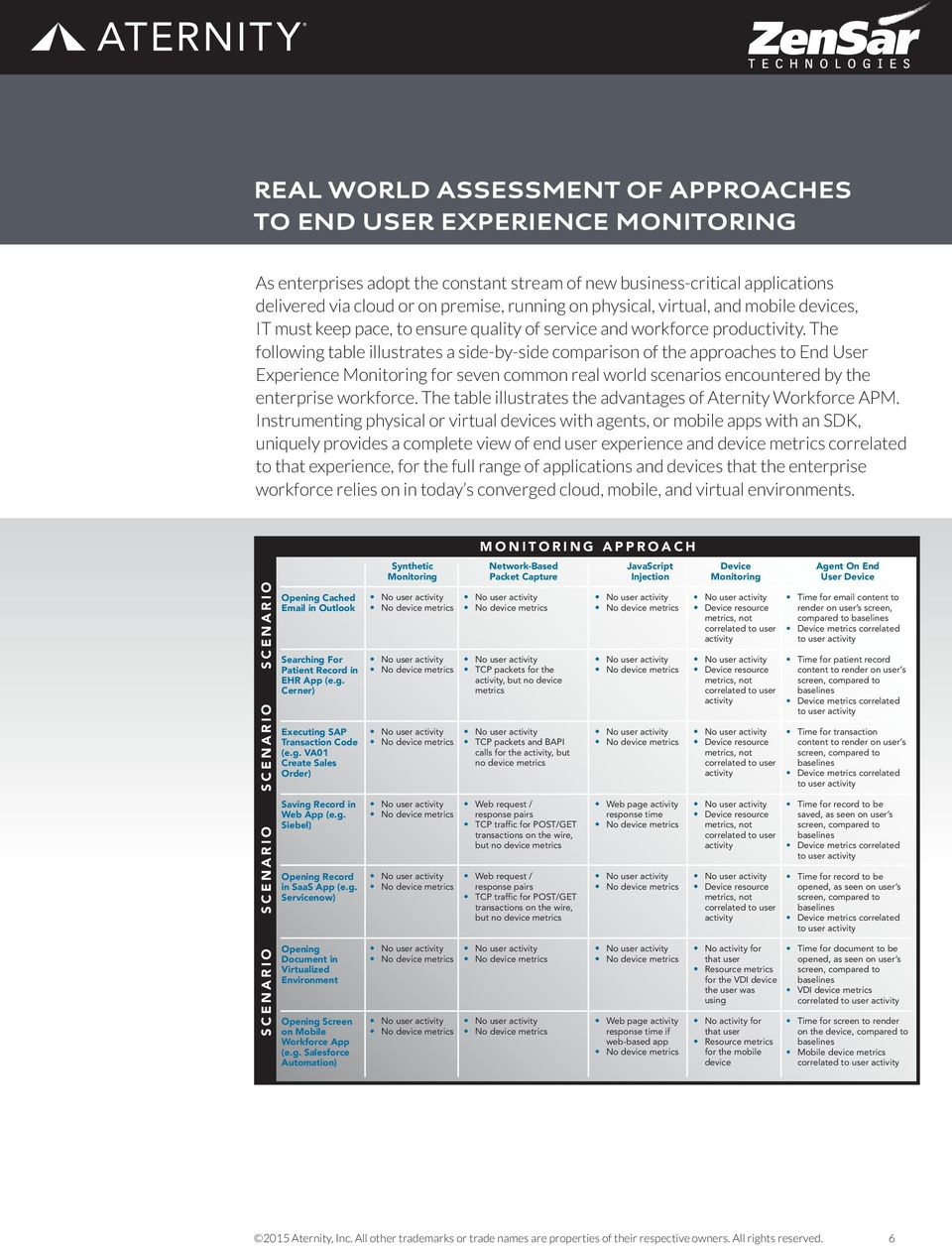 The following table illustrates a side-by-side comparison of the approaches to End User Experience Monitoring for seven common real world scenarios encountered by the enterprise workforce.