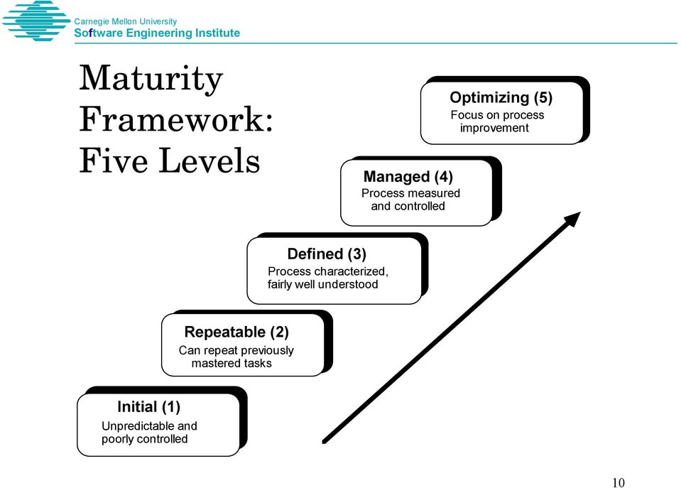 The Capability Maturity Model for Software, Version PDF