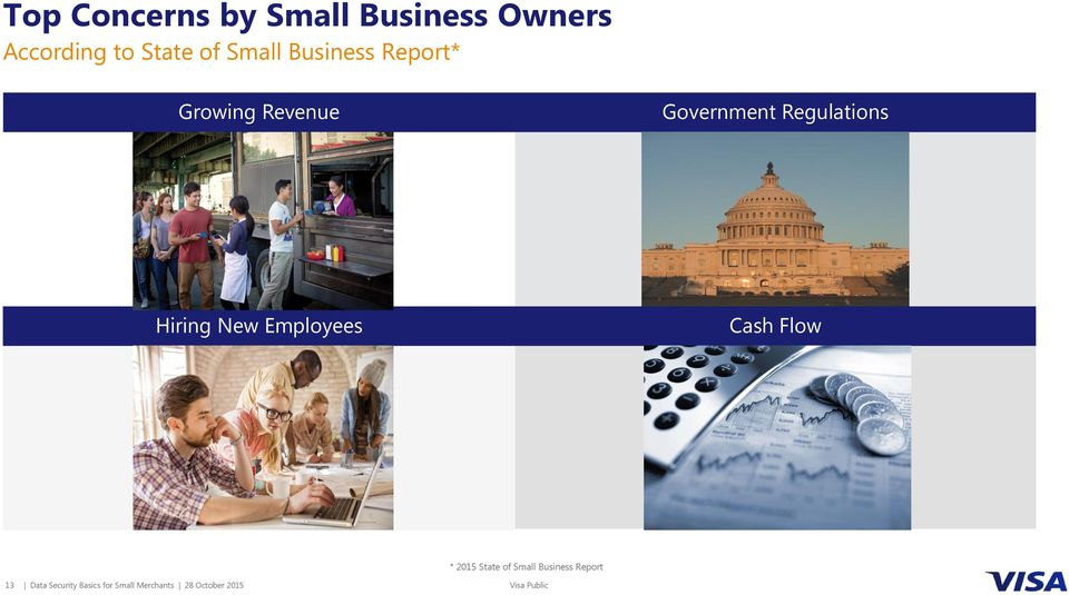 Hiring New Employees Cash Flow * 2015 State of Small Business