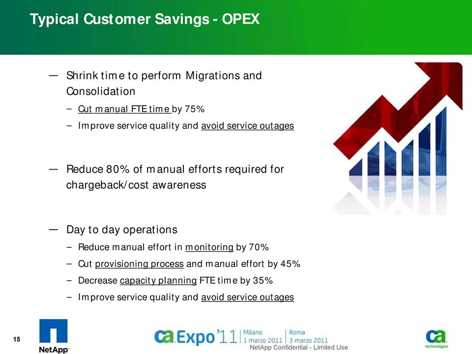 Day to day operations Reduce manual effort in monitoring by 70% Cut provisioning process and manual effort by 45%