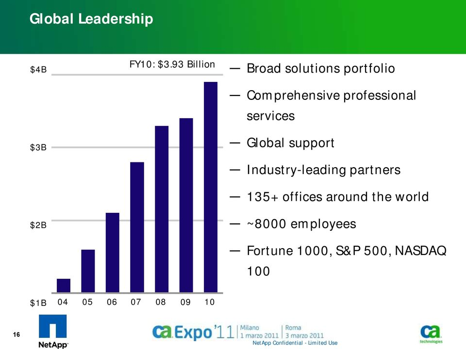 professional services Global support Industry-leading partners 135+
