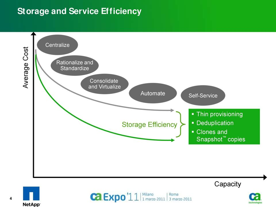 Automate Self-Service Storage Efficiency Thin