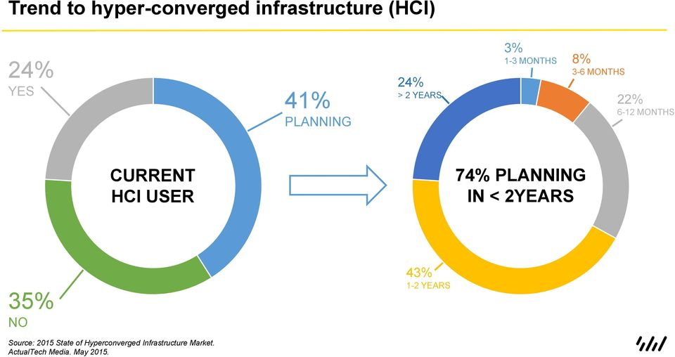 HCI USER 74% PLANNING IN < 2YEARS 35% NO 43% 1-2 YEARS Source: 2015