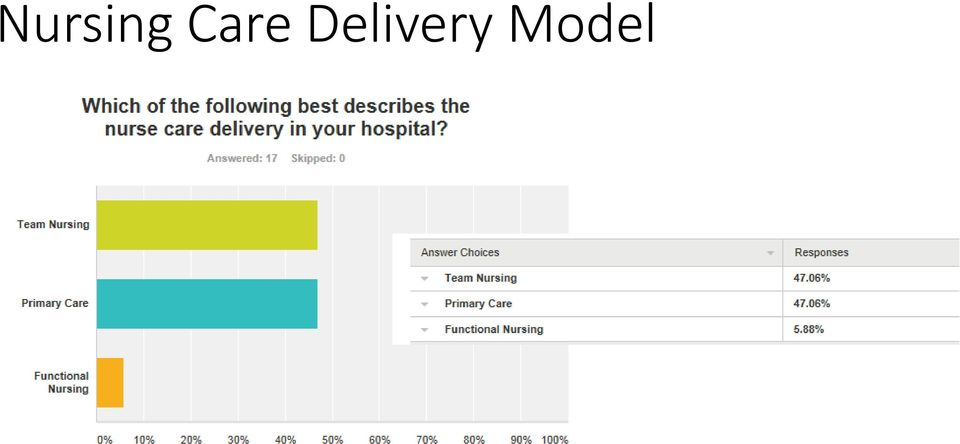 Nurse Staffing Plan Survey Results - PDF