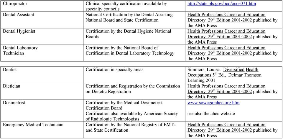 htm Dentist Certification in specialty areas Dietician Dosimetrist Emergency Medical Technician Certification and Registration by the Commission on Dietetic Registration Certification by the Medical