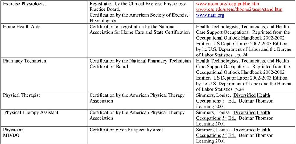 Technician Certification Board Certification by the American Physical Therapy Association Certification by the American Physical Therapy Association Certification given by specialty areas. www.ascm.