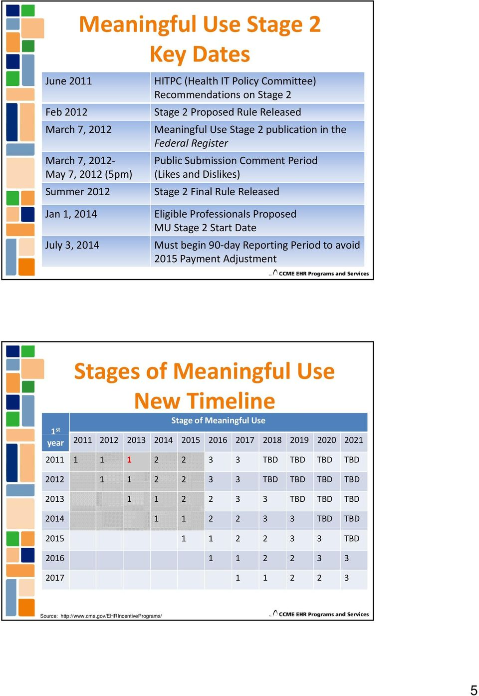 Proposed MU Stage 2 Start Date Must begin 90 day Reporting Period to avoid 2015 Payment Adjustment Stages of Meaningful Use New Timeline 1 st Stage of Meaningful Use year 2011 2012 2013 2014 2015