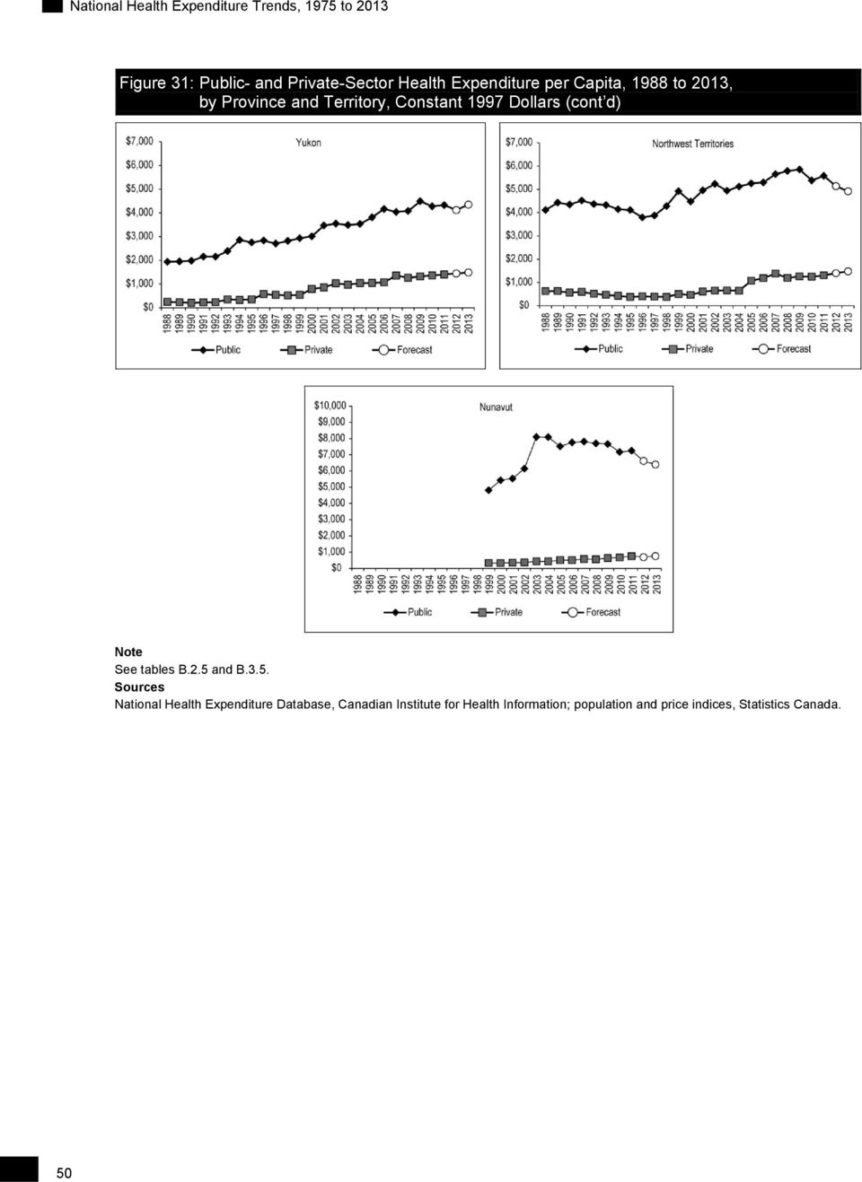 2.5 and B.3.5. Sources National Health Expenditure Database, Canadian