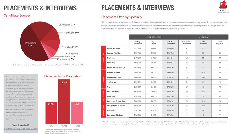 Since these averages only include placements and interviews, the compensation information presented indicates the rate at which candidates are choosing to interview or sign.
