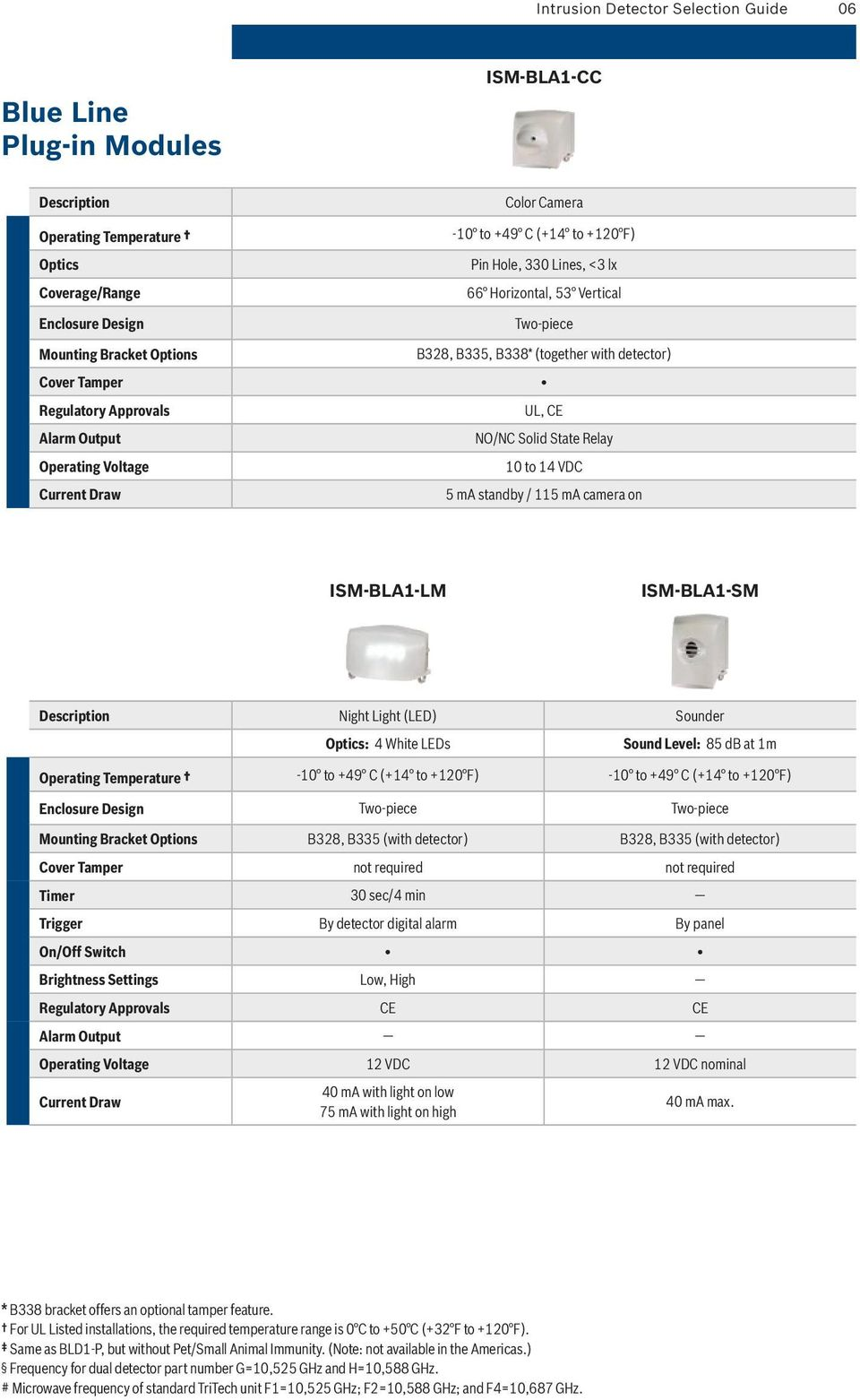 Intrusion Detector Selection Guide Pdf The Figure Below Shows Pir325 Electricalspecifications And Layout State Relay 10 To 14 Vdc 5 Ma Standby 115 Camera On Ism