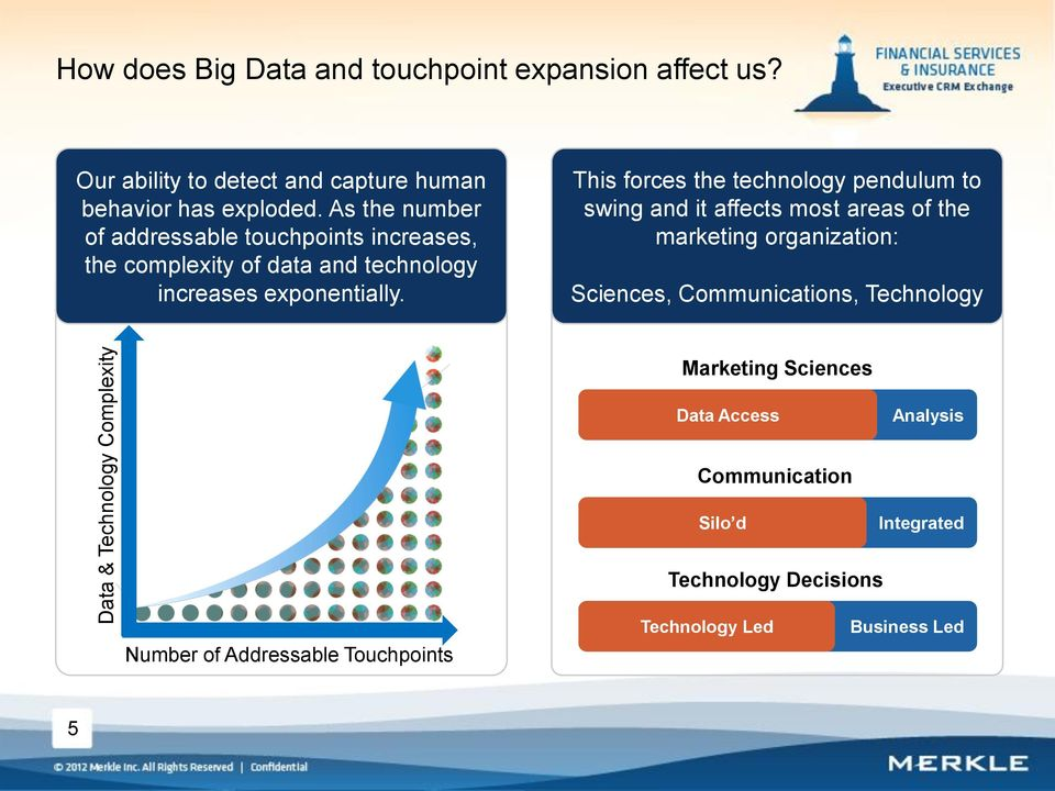 As the number of addressable touchpoints increases, the complexity of data and technology increases exponentially.