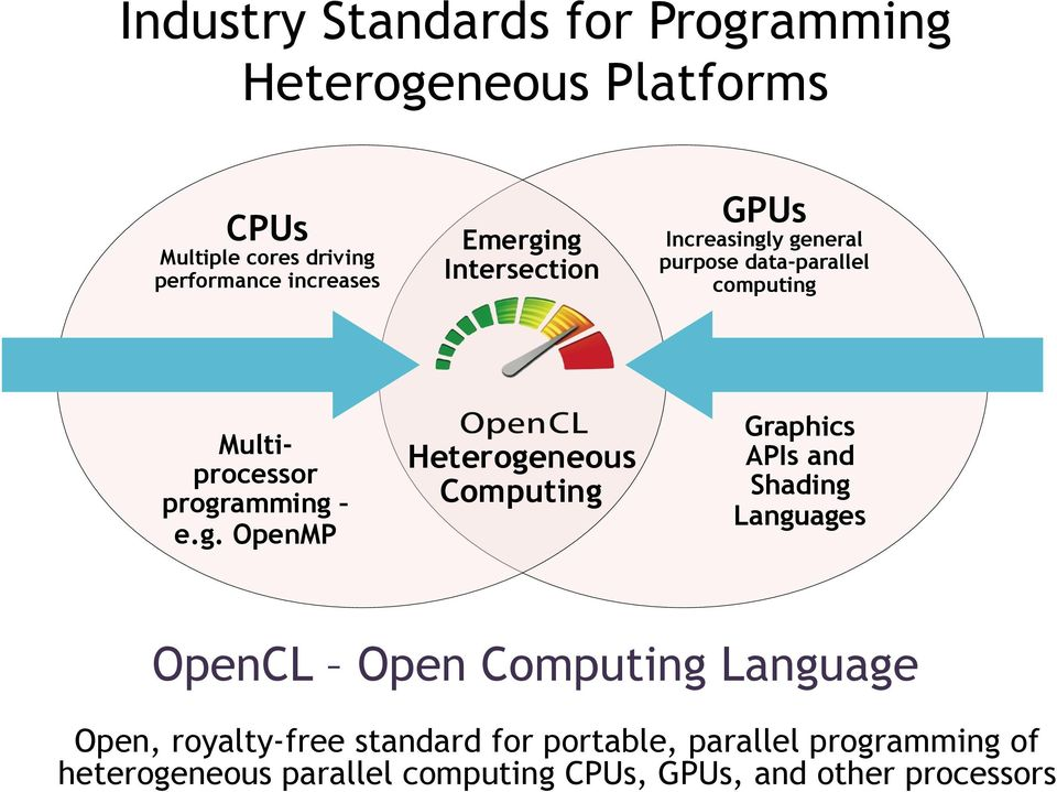 Heterogeneous Computing With Opencl Pdf