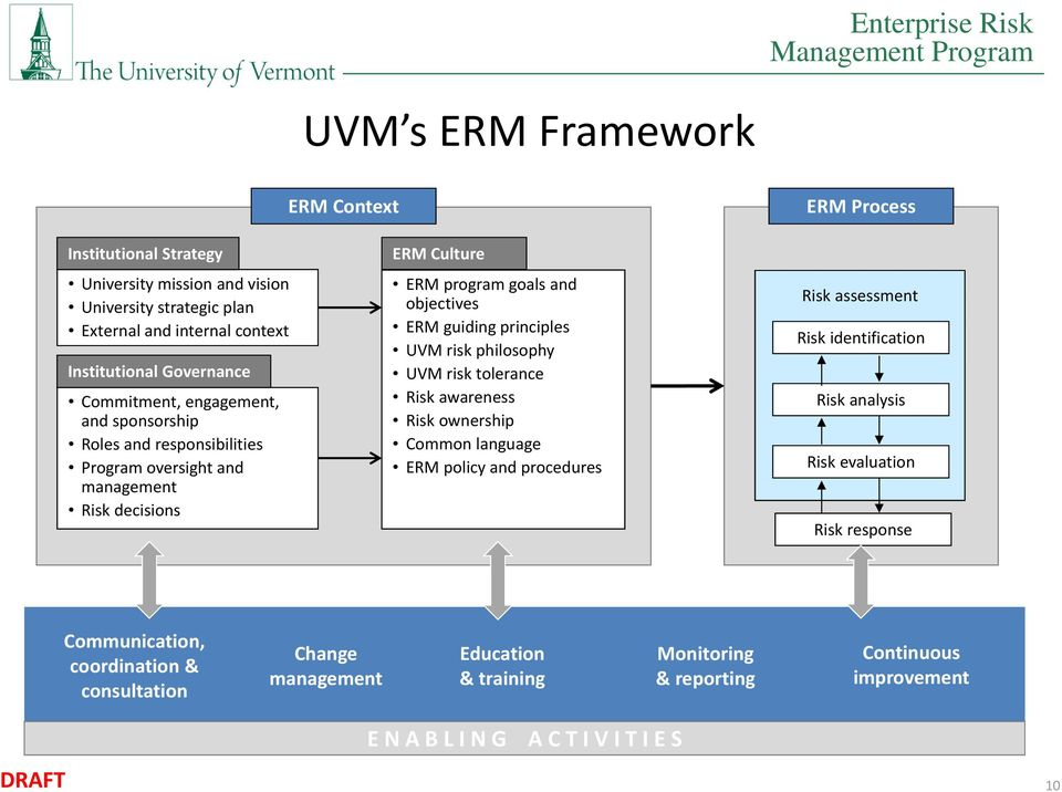 guiding principles UVM risk philosophy UVM risk tolerance awareness ownership Common language ERM policy and procedures assessment identification analysis evaluation