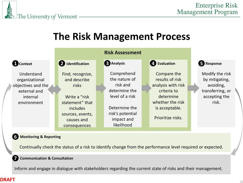 likelihood Compare the results of risk analysis with risk criteria to determine whether the risk is acceptable. Prioritize risks.