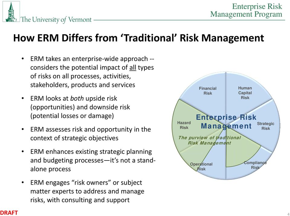 context of strategic objectives ERM enhances existing strategic planning and budgeting processes it s not a standalone process Hazard Financial Enterprise Management The