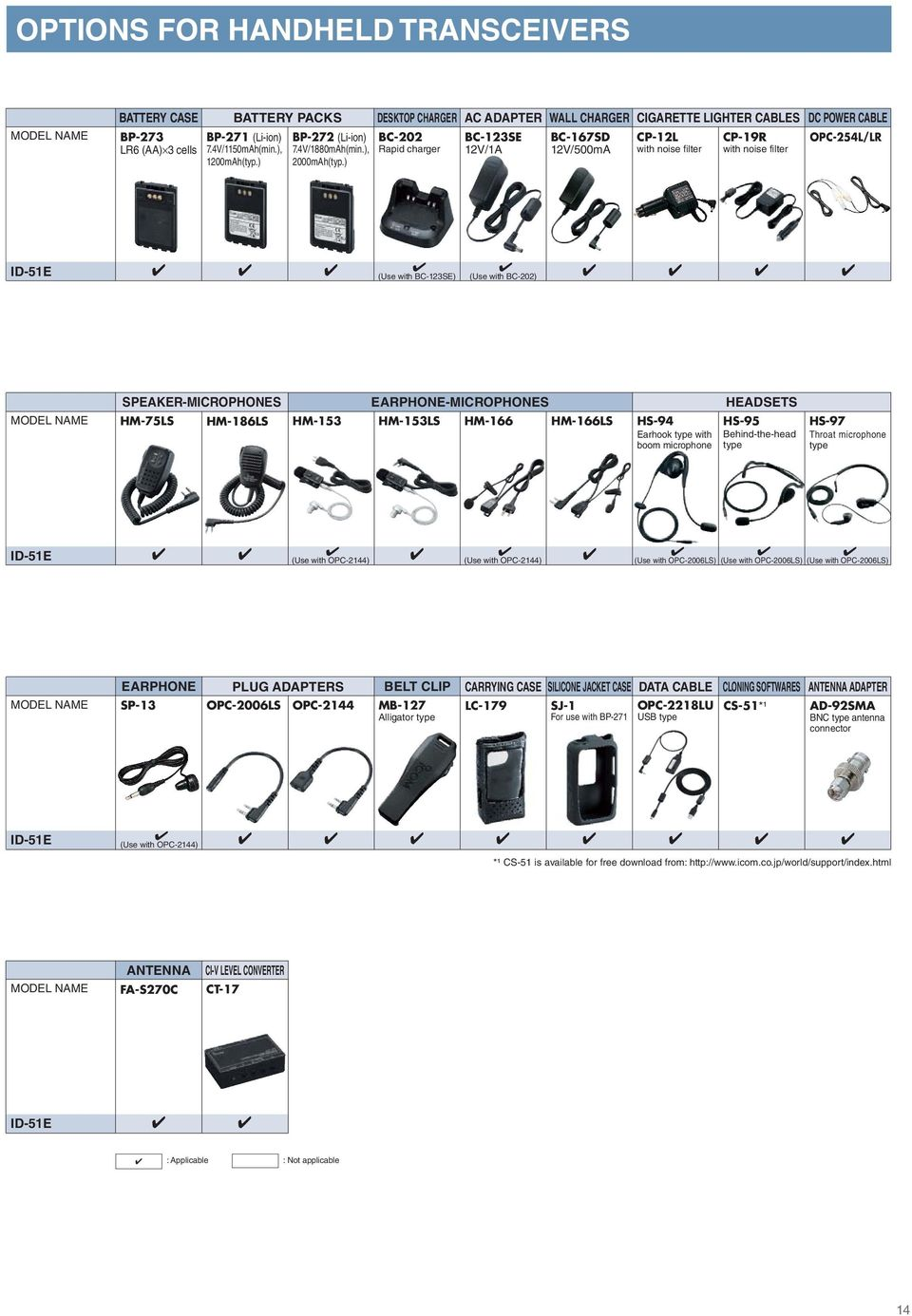 Europe Edition HAM RADIO PRODUCTS  All Band Transceivers