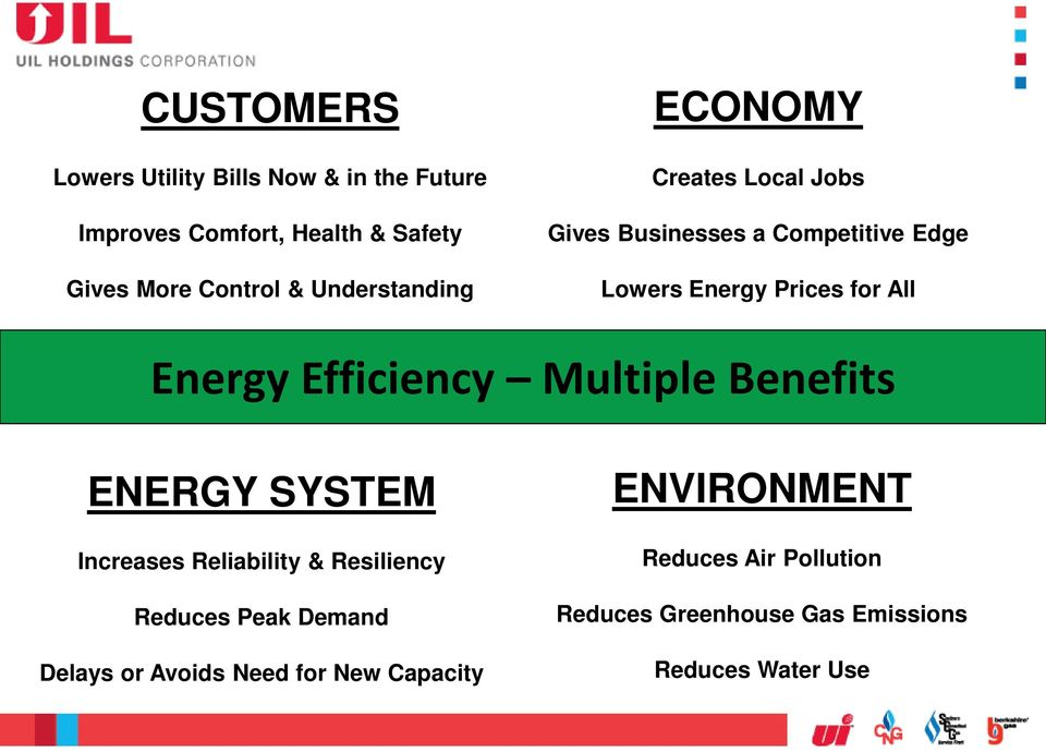 Energy Efficiency Multiple Benefits ENERGY SYSTEM Increases Reliability & Resiliency Reduces Peak Demand