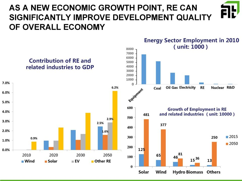 2% 8000 7000 6000 5000 4000 3000 2000 1000 0 Energy Sector Employment in 2010 (unit: 1000) Coal Oil Gas Electricity RE Nuclear R&D 5.0% 4.