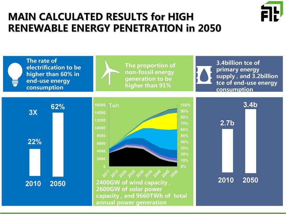 2billion tce of end-use energy consumption 3X 22% 62% 16000 Twh 14000 12000 10000 8000 6000 4000 2000 0 100% 90% 80% 70% 60% 50% 40% 30%