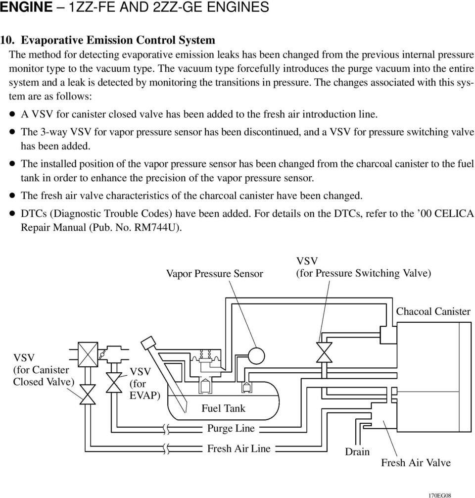 Engine 1zz Fe And 2zz Ge Engines Pdf Download Image 2003 Chevy Trailblazer Power Steering Diagram Pc The Changes Associated With This System Are As Follows A For Canister Closed Valve Has