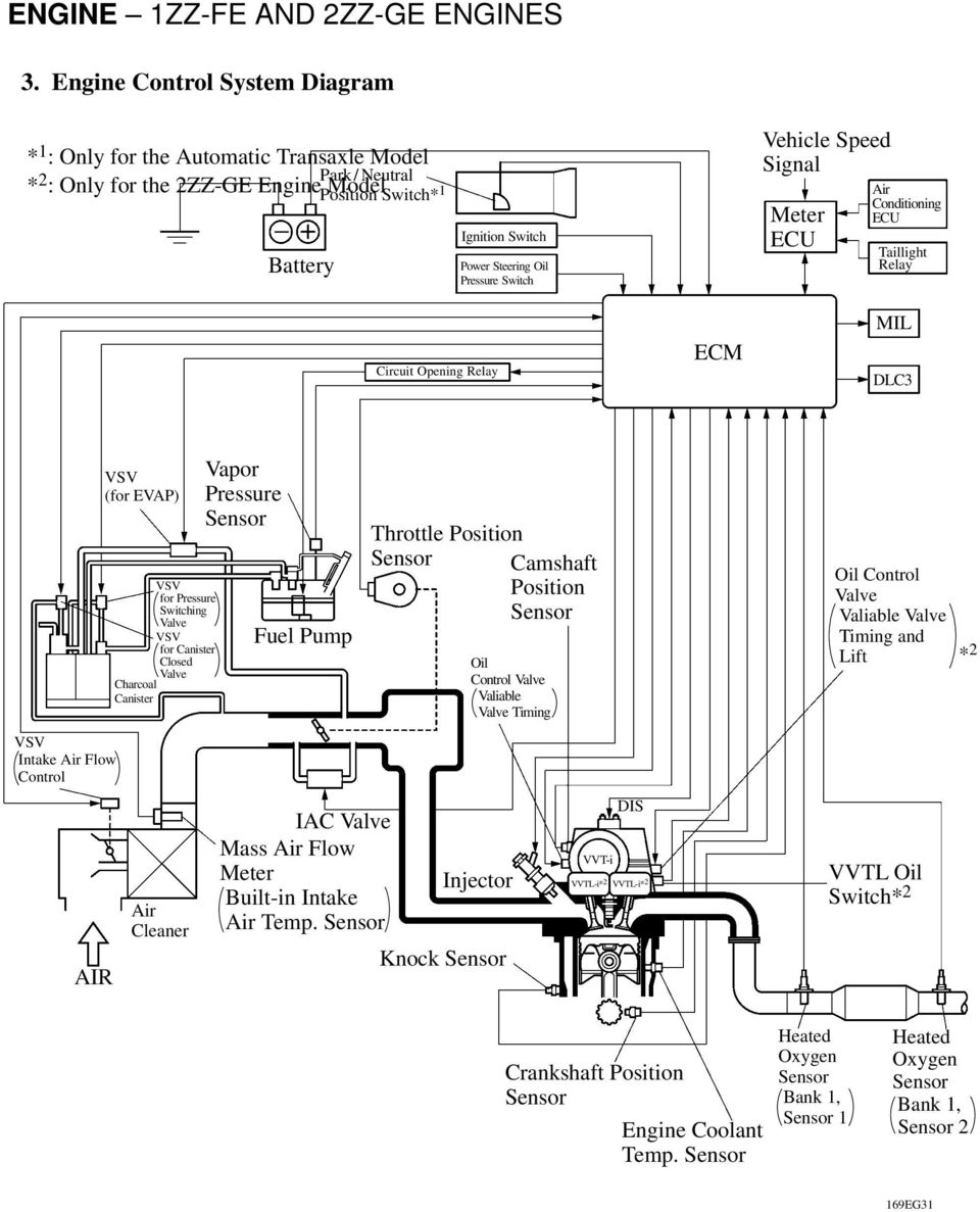 Engine 1zz Fe And 2zz Ge Engines Pdf Wiring Diagram Fuel Pump Who The Equivalent Closed Valve Charcoal Canister Air Cleaner Vapor Pressure Throttle Position Camshaft Oil Control