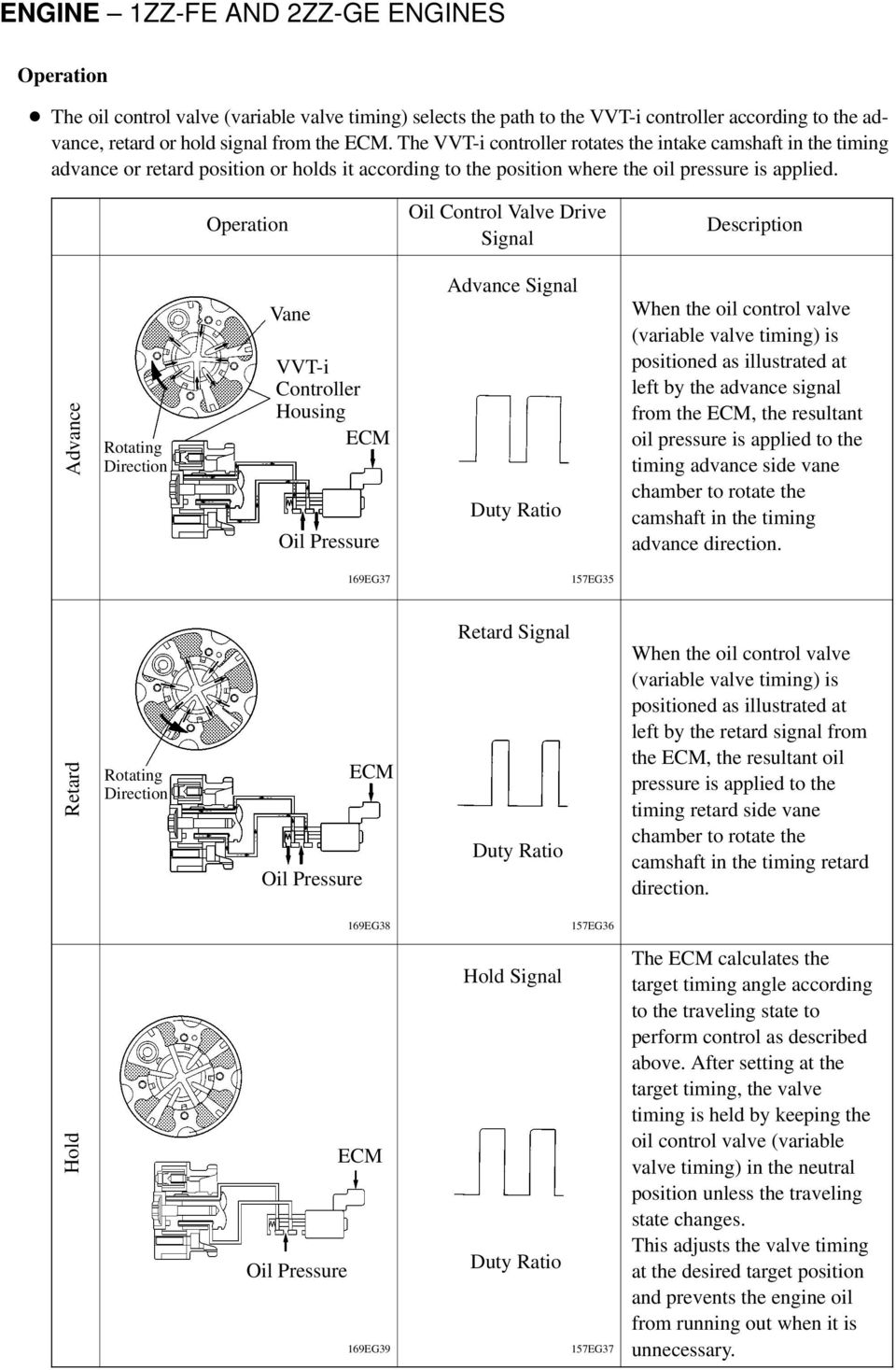 Engine 1zz Fe And 2zz Ge Engines Pdf 1997 Rav4 A C Compressor Wiring Diagram Operation Oil Control Valve Drive Signal Description Advance Rotating Direction Vane Vvt I Controller Housing