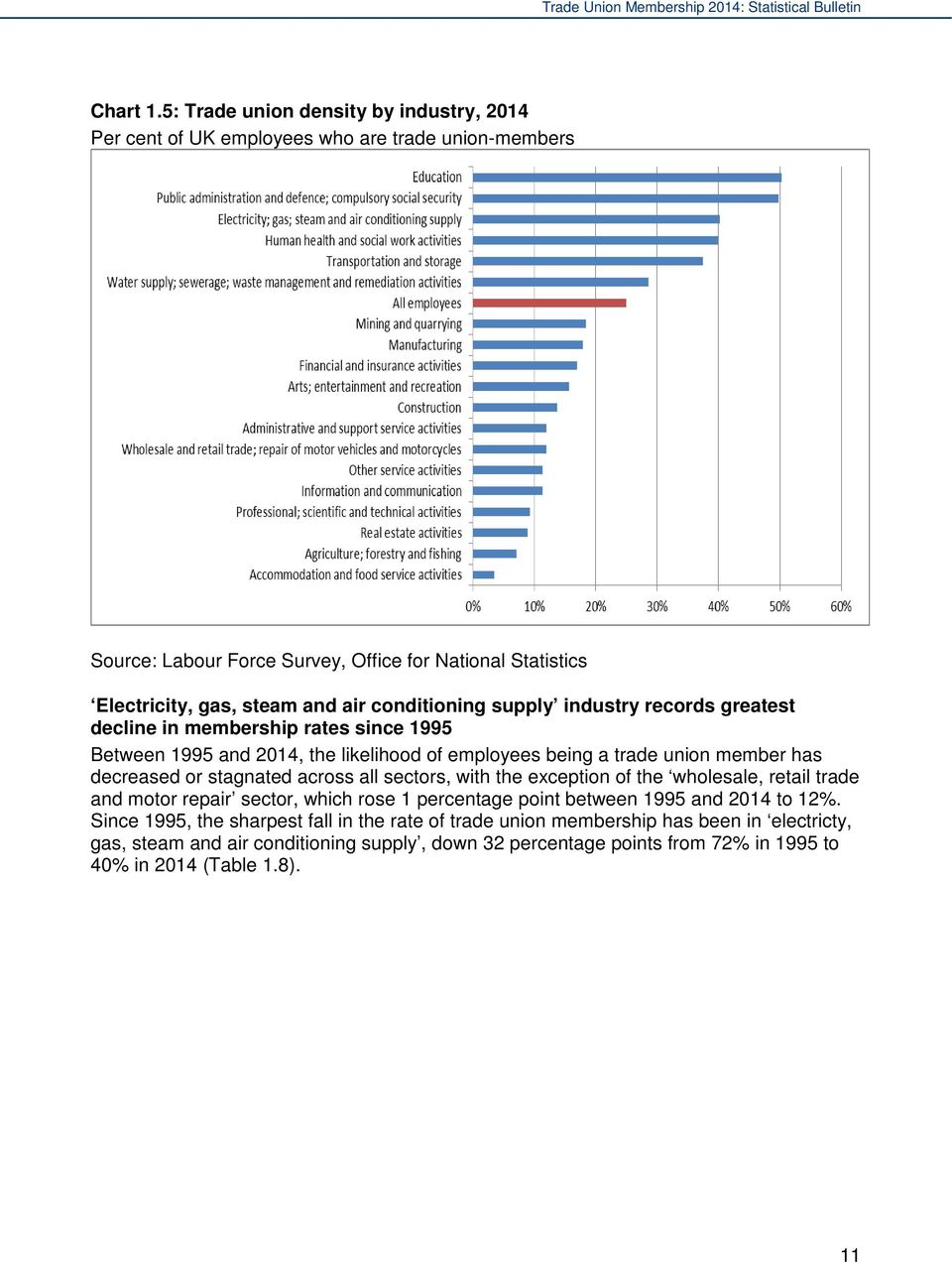 conditioning supply industry records greatest decline in membership rates since 1995 Between 1995 and 2014, the likelihood of employees being a trade union member has decreased or