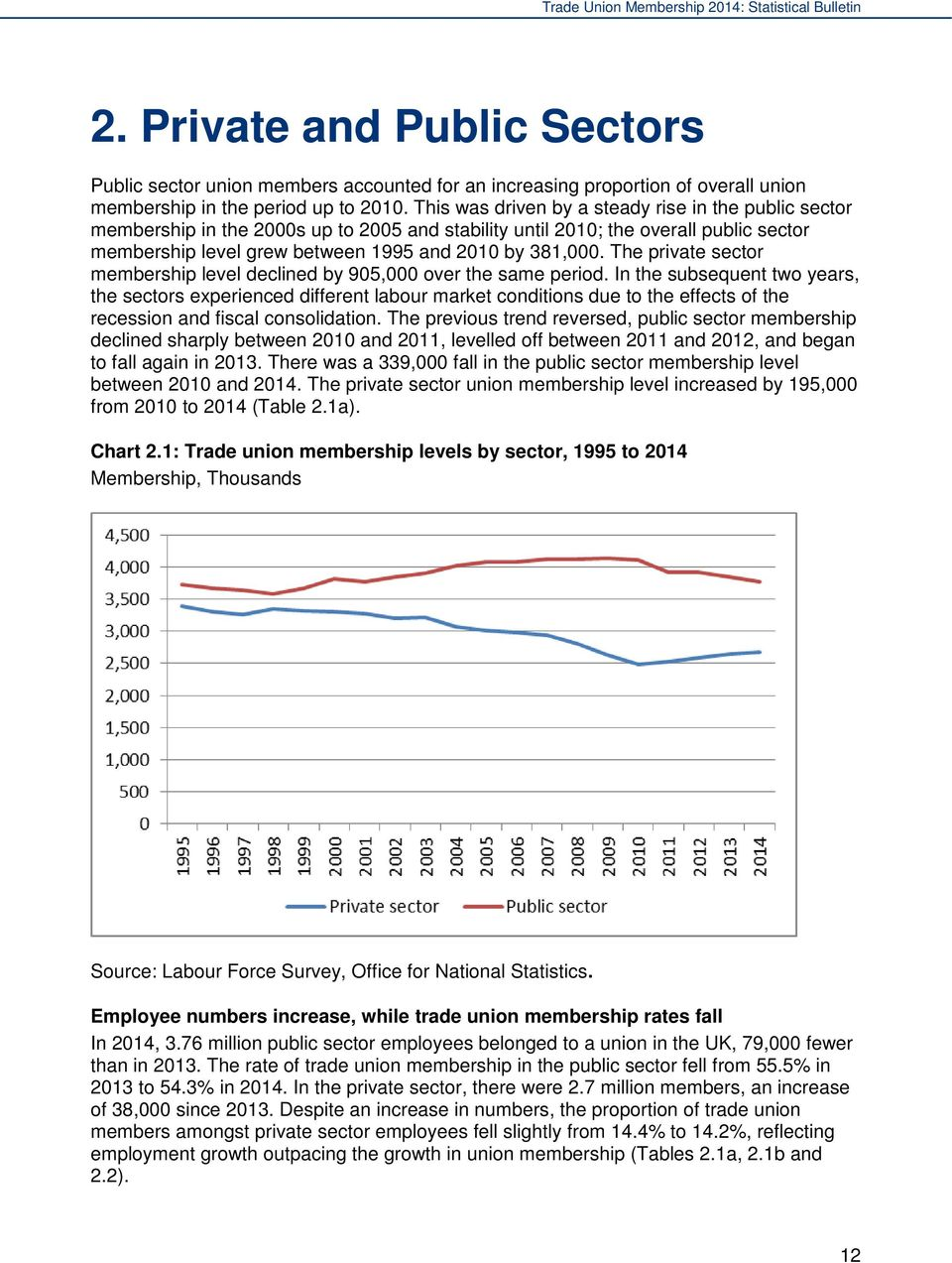 The private sector membership level declined by 905,000 over the same period.
