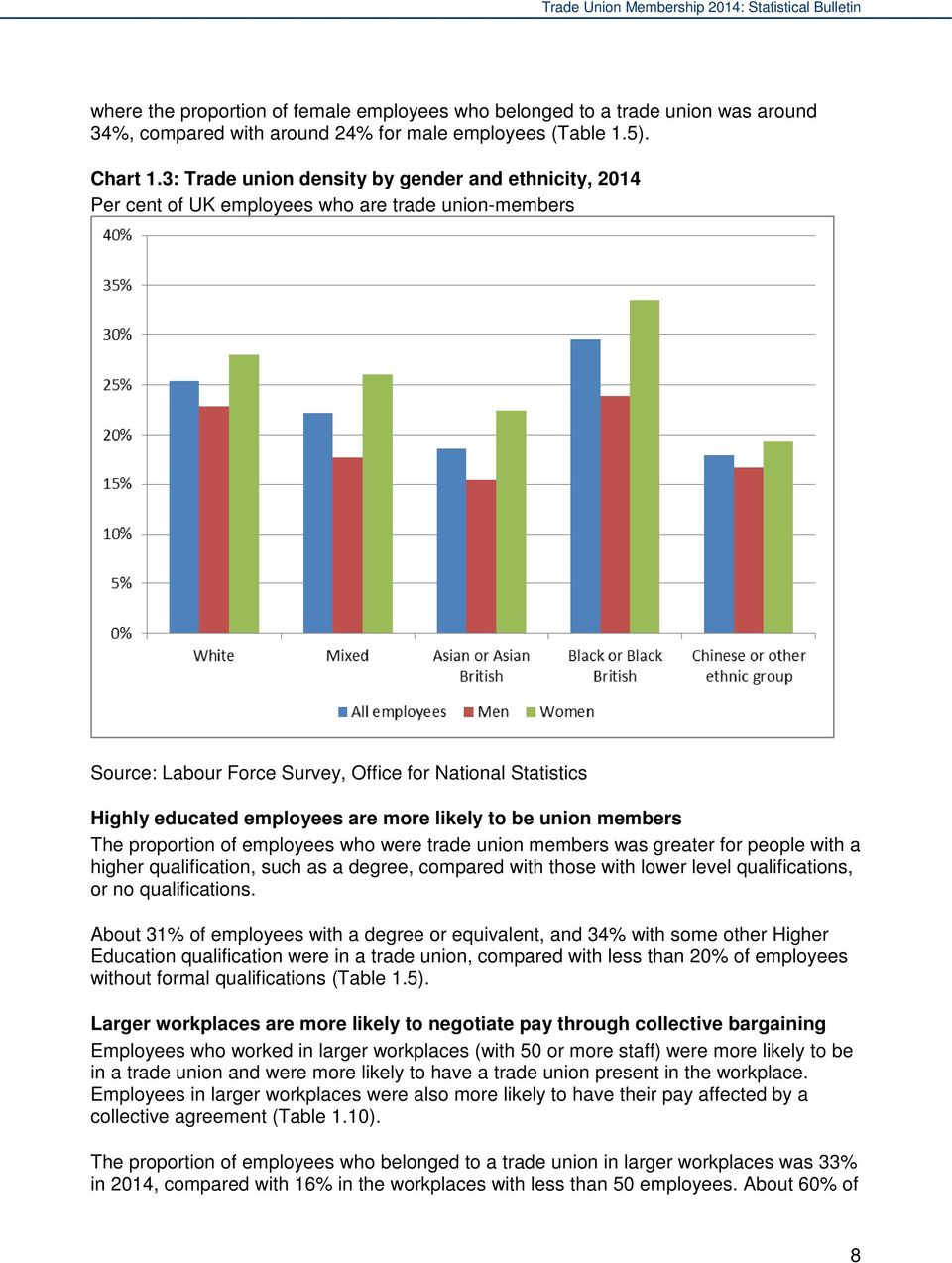 more likely to be union members The proportion of employees who were trade union members was greater for people with a higher qualification, such as a degree, compared with those with lower level