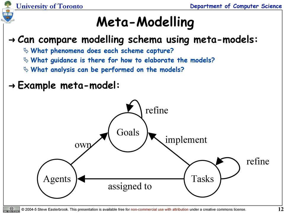 Example meta-model: refine own Goals implement refine Agents assigned to Tasks 2004-5 Steve Easterbrook.