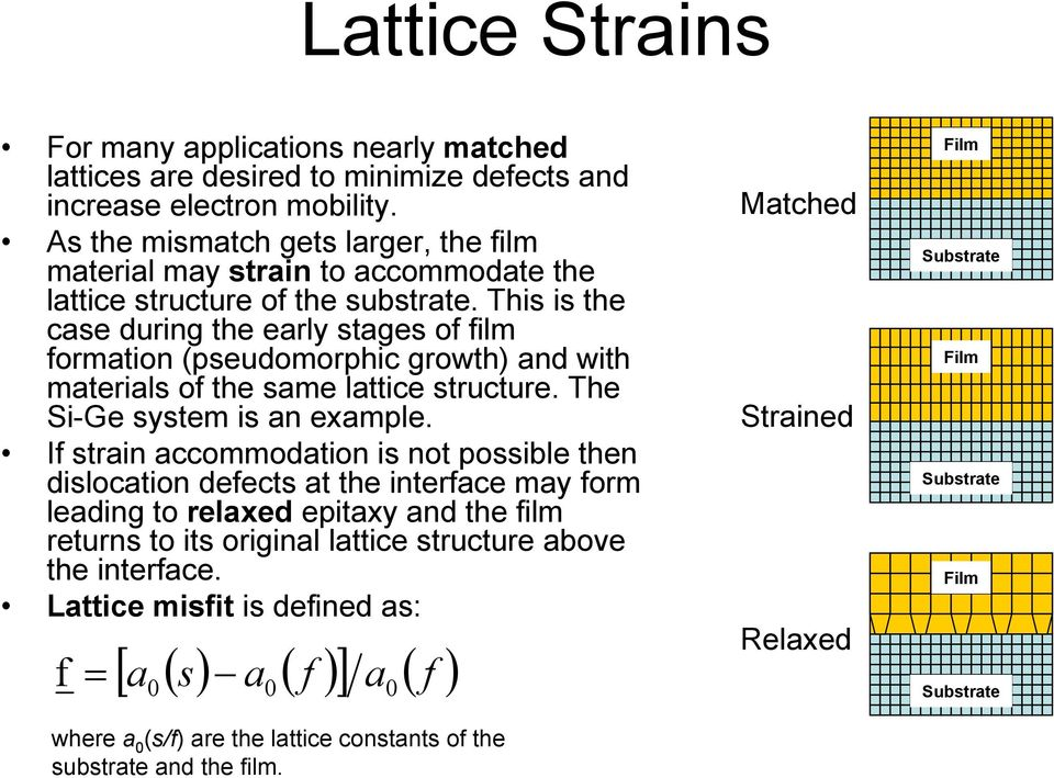 This is the case during the early stages of film formation (pseudomorphic growth) and with materials of the same lattice structure. The Si-Ge system is an example.