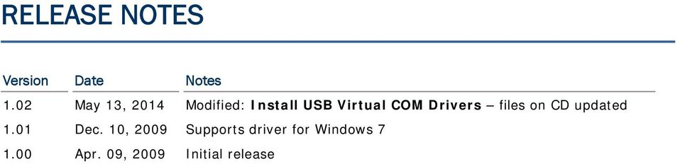 COM Drivers files on CD updated 1.01 Dec.