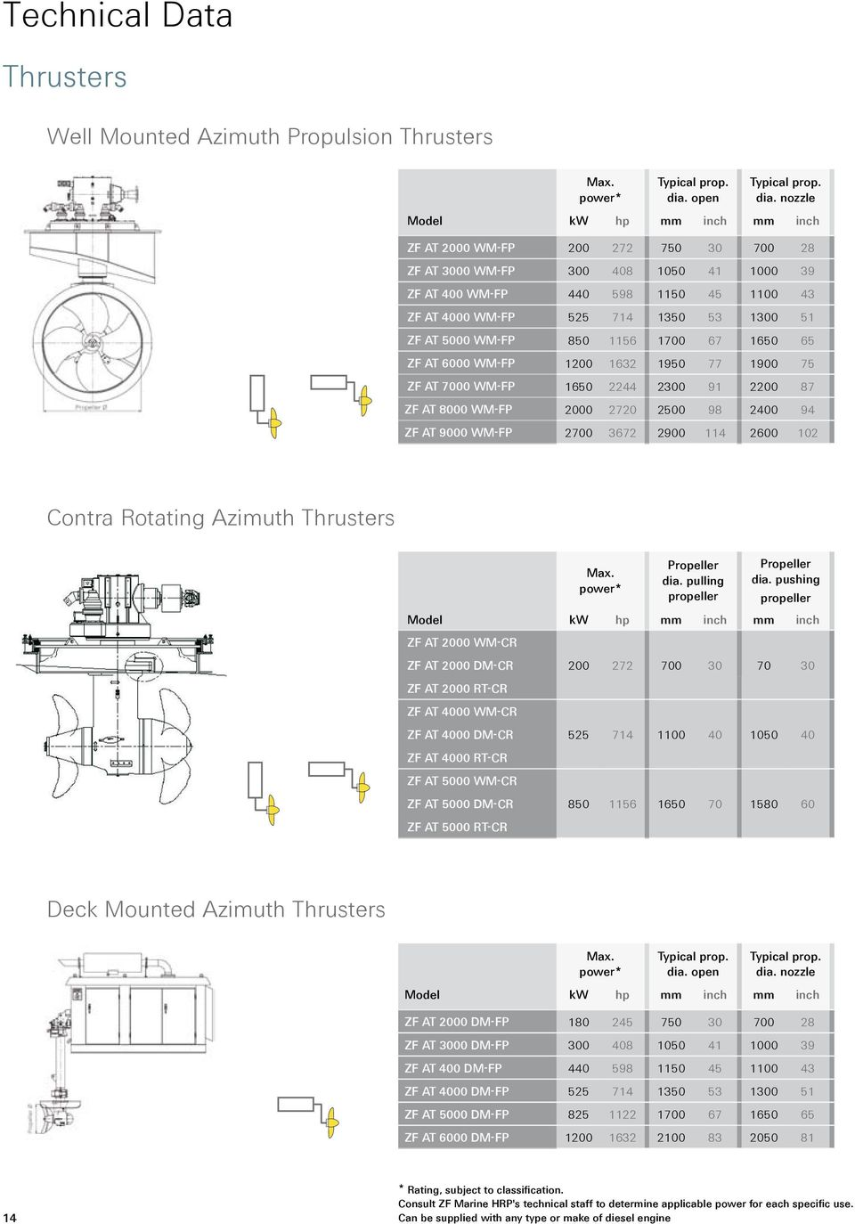 marine propulsion systems pdf outboard parts diagram nozzle model kw hp mm inch mm inch zf at 2000 wm fp 200 272
