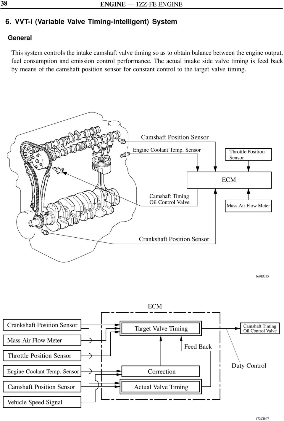 6 Vvt I Variable Valve Timing Intelligent System Pdf Engine Diagram The Actual Is Feed Back By Means Of Camshaft Position