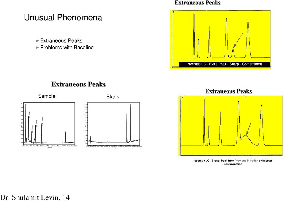 Troubleshooting Common HPLC Problems  - PDF