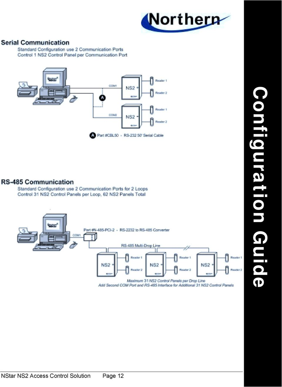 13 NStar NS2 Access Control Solution Page 13 Configuration Target Markets  Guide