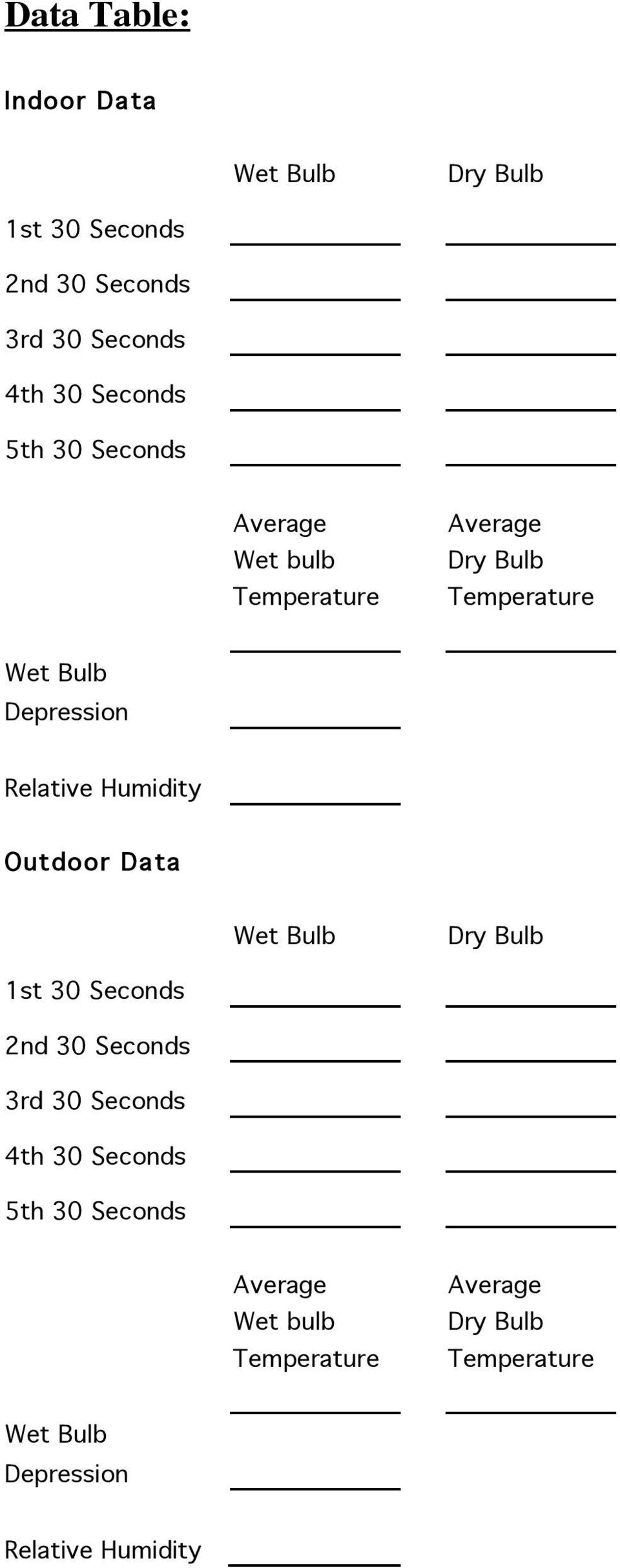 Humidity Outdoor Data Wet Bulb Dry Bulb 1st 30 Seconds 2nd 30 Seconds 3rd 30 Seconds 4th 30 Seconds