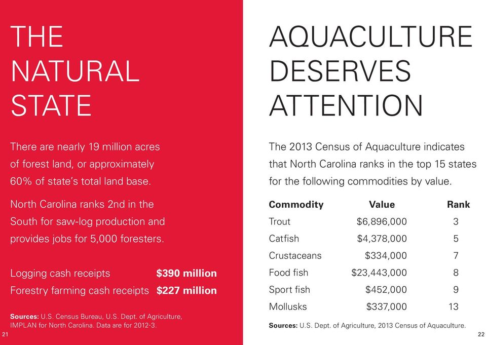 The 2013 Census of Aquaculture indicates that North Carolina ranks in the top 15 states for the following commodities by value.