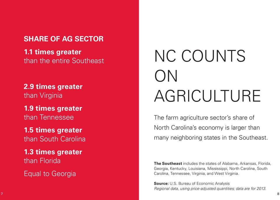 3 times greater than Florida Equal to Georgia NC COUNTS ON AGRICULTURE The farm agriculture sector s share of North Carolina s economy is larger than many