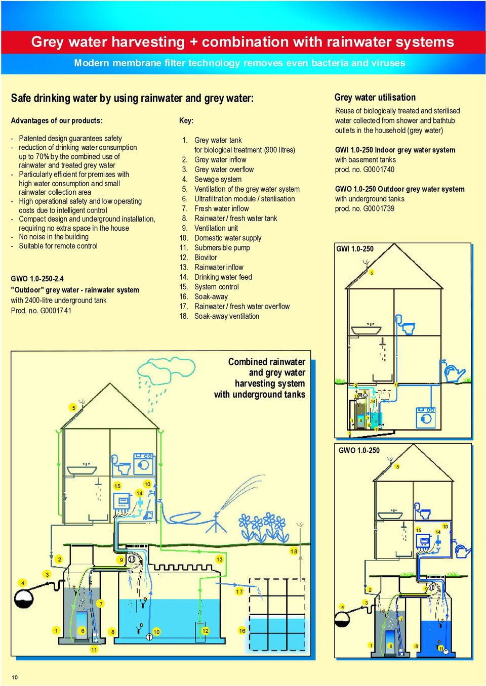 Rainwater Harvesting for House and Garden  Waste water Treatment