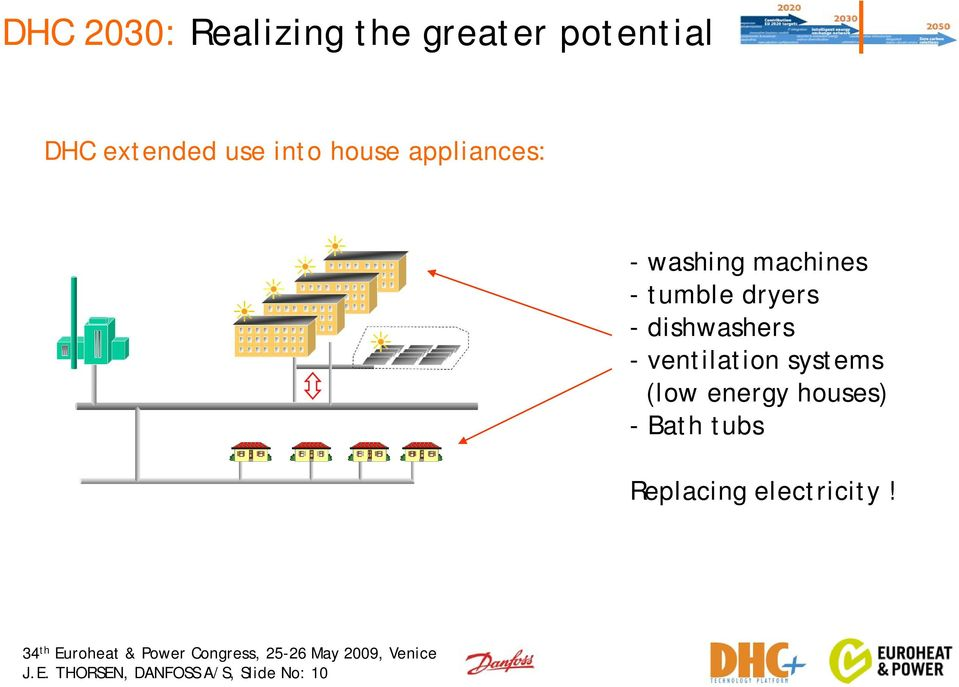 dishwashers - ventilation systems (low energy houses) -Bath
