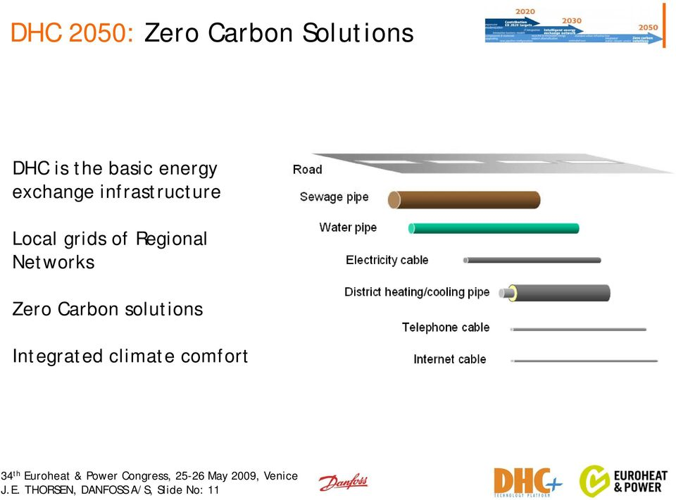 Regional Networks Zero Carbon solutions Integrated
