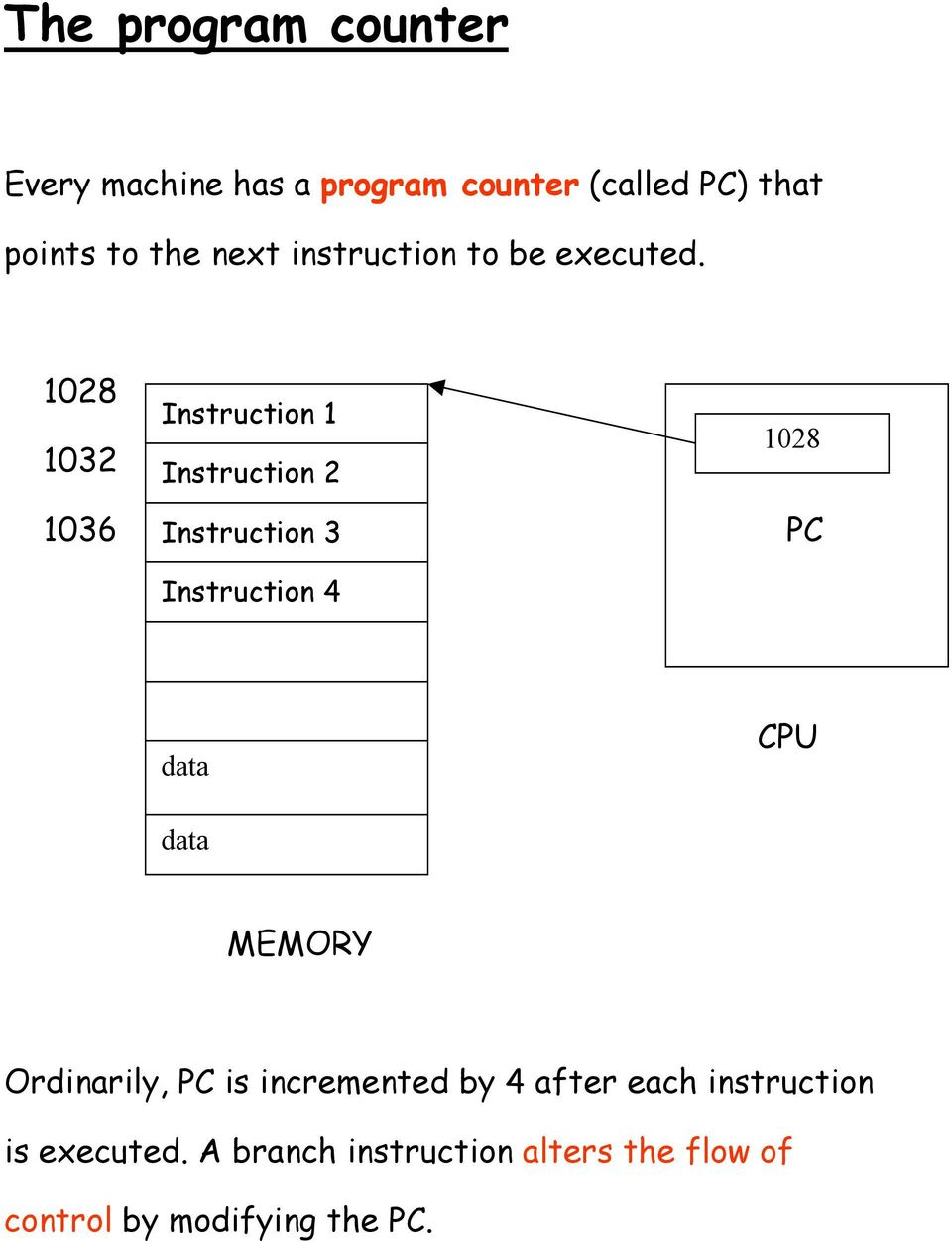 1028 Instruction 1 1032 Instruction 2 1028 1036 Instruction 3 PC Instruction 4 data CPU