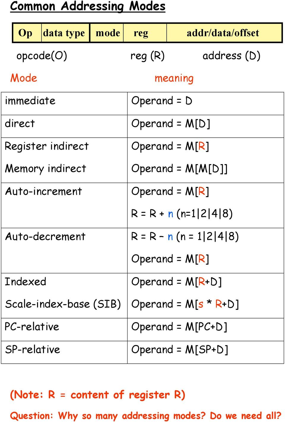 8) Auto-decrement R = R n (n = 1 2 4 8) Operand = M[R] Indexed Scale-index-base (SIB) PC-relative SP-relative Operand = M[R+D] Operand