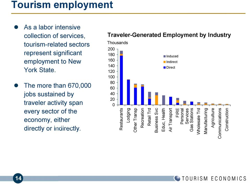 represent significant employment to New York State.