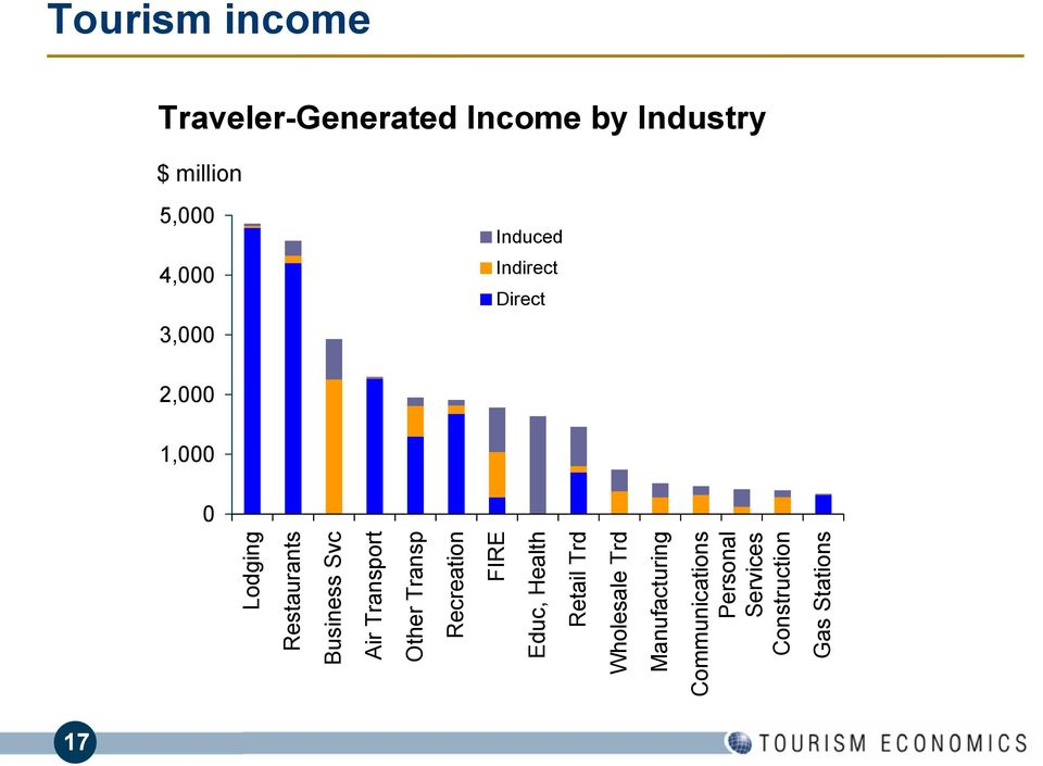 Services Construction Gas Stations Tourism income Traveler-Generated Income by