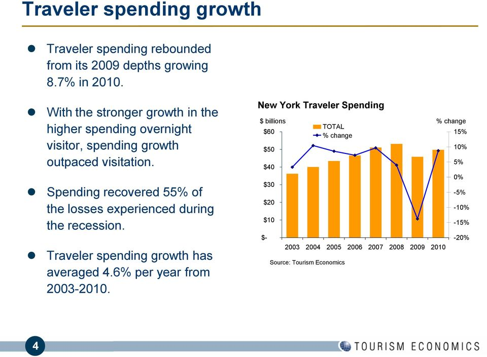 Spending recovered 55% of the losses experienced during the recession. Traveler spending growth has averaged 4.